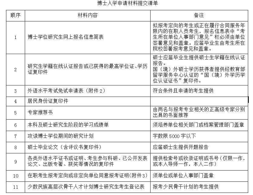 四川大学道教与宗教文化研究所2020年普通招考博士研究生招生简章(图)