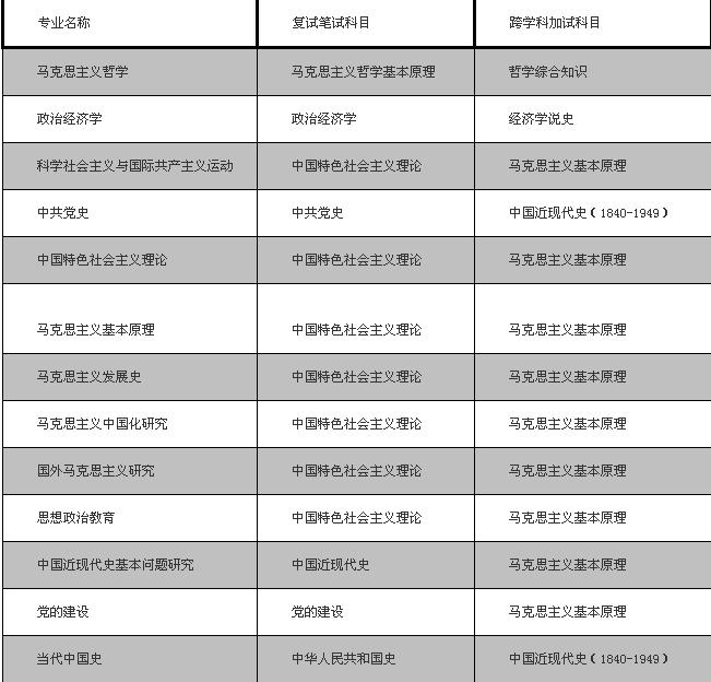 中国人民大学马克思主义学院2020年接收推荐免试攻读硕士学位研究生复试工作办法(图)