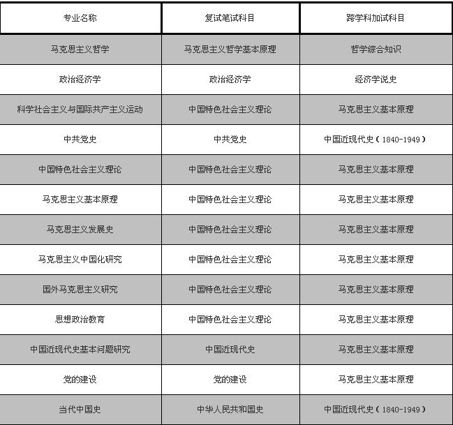 中国人民大学马克思主义学院2020年接收应届本科毕业生免试攻读博士研究生(本科直博生)工作办法(图)