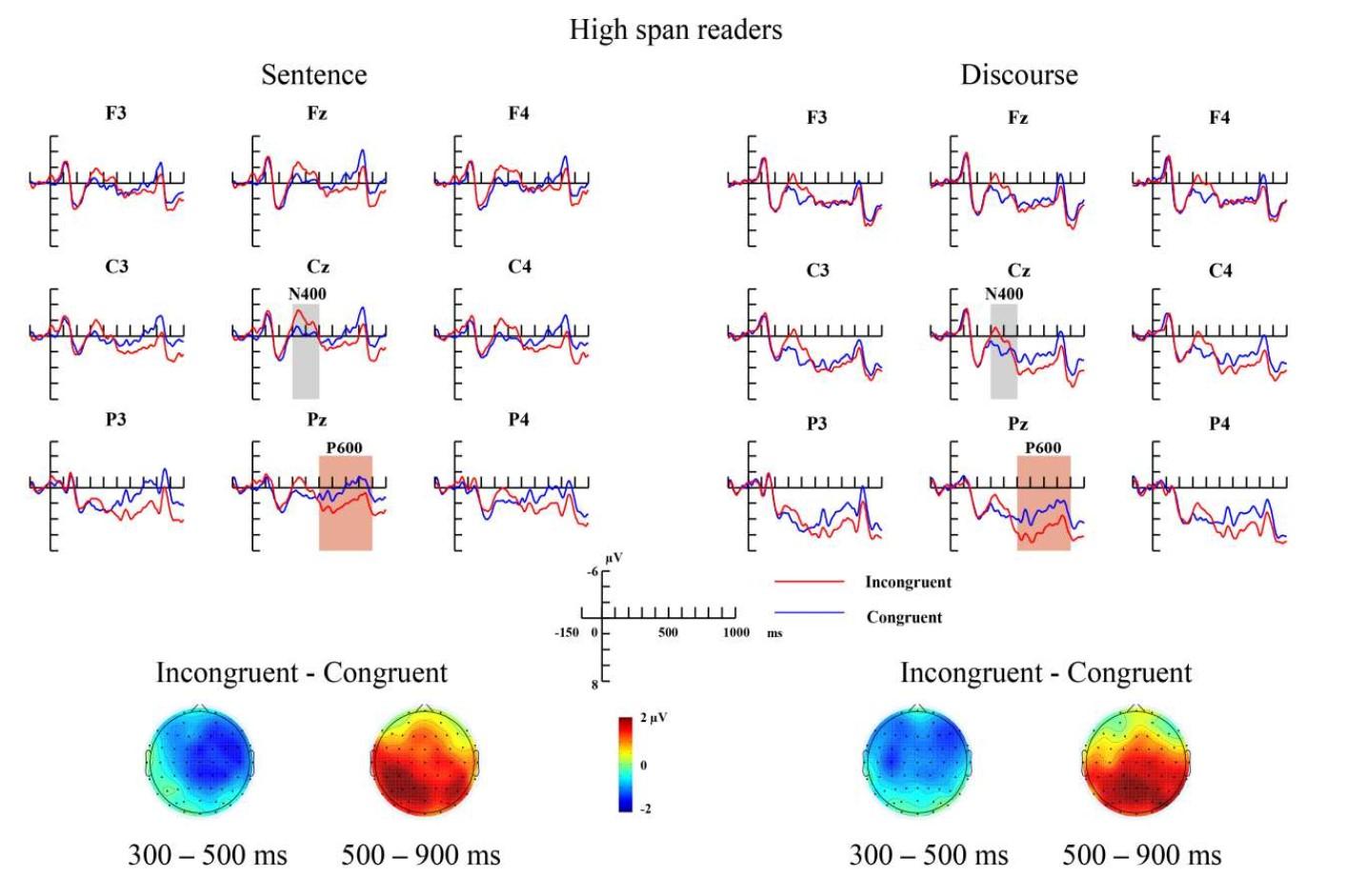 中国科学院心理研究所研究揭示句子和语篇水平的语义整合受工作记忆能力的调节(图)