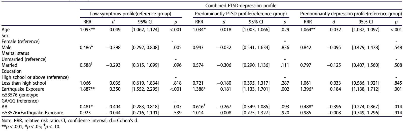 中国科学院心理研究所研究发现OXTR基因影响创伤后应激障碍和抑郁的症状共存模式(图)