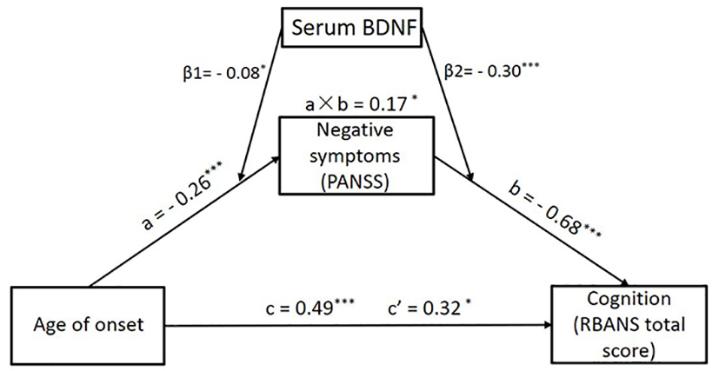 中国科学院心理研究所研究发现精神分裂症阴性症状对发病年龄影响认知功能具有中介作用且受BDNF调节(图)