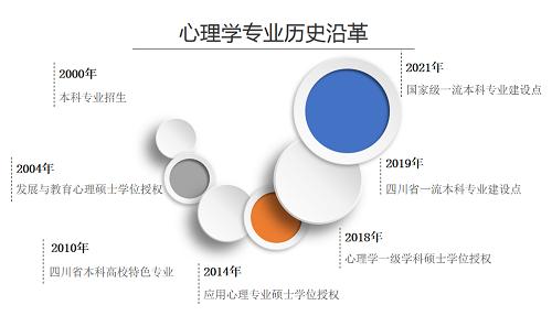 喜报!四川师范大学心理学院心理学专业获认定为国家级一流本科专业建设点(图)