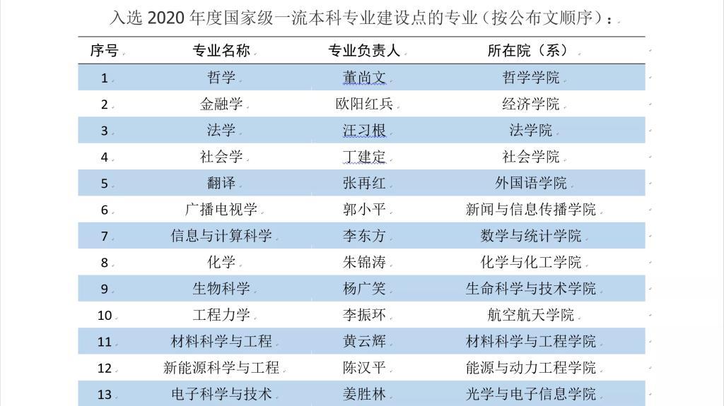华中科技大学哲学学院哲学专业进入2020年度国家级一流本科专业建设点名单(图)