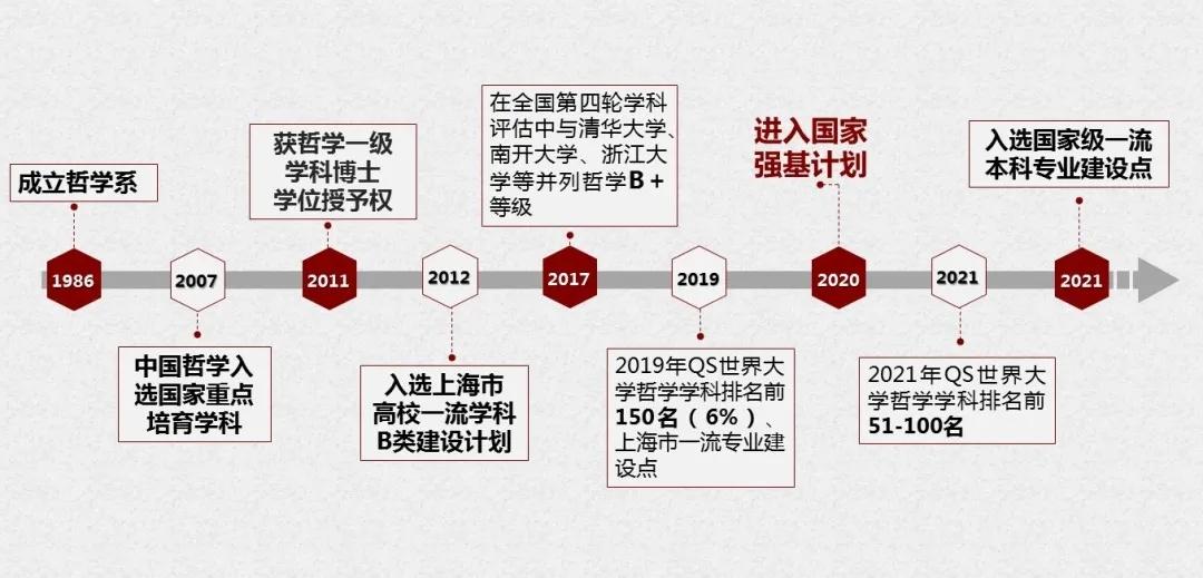 华东师范大学哲学系哲学专业入选2020年度国家级一流本科专业建设点(图)